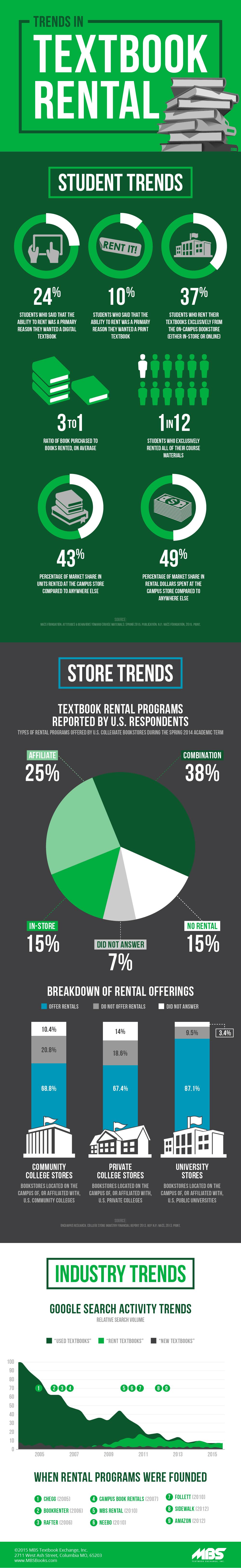 Trends in Textbook Rental