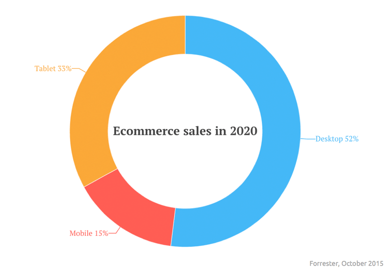 2020 ecommerce traffic, by device type