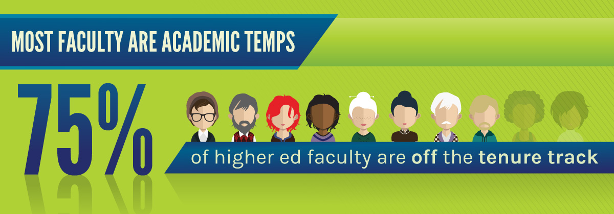Most faculty are temps: off the tenure track.