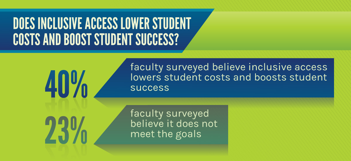 Faculty believe in the power of inclusive access to lower costs and boost success