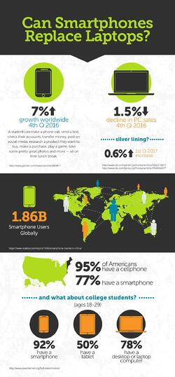 Can Smartphones Replace Laptops? — Infographic