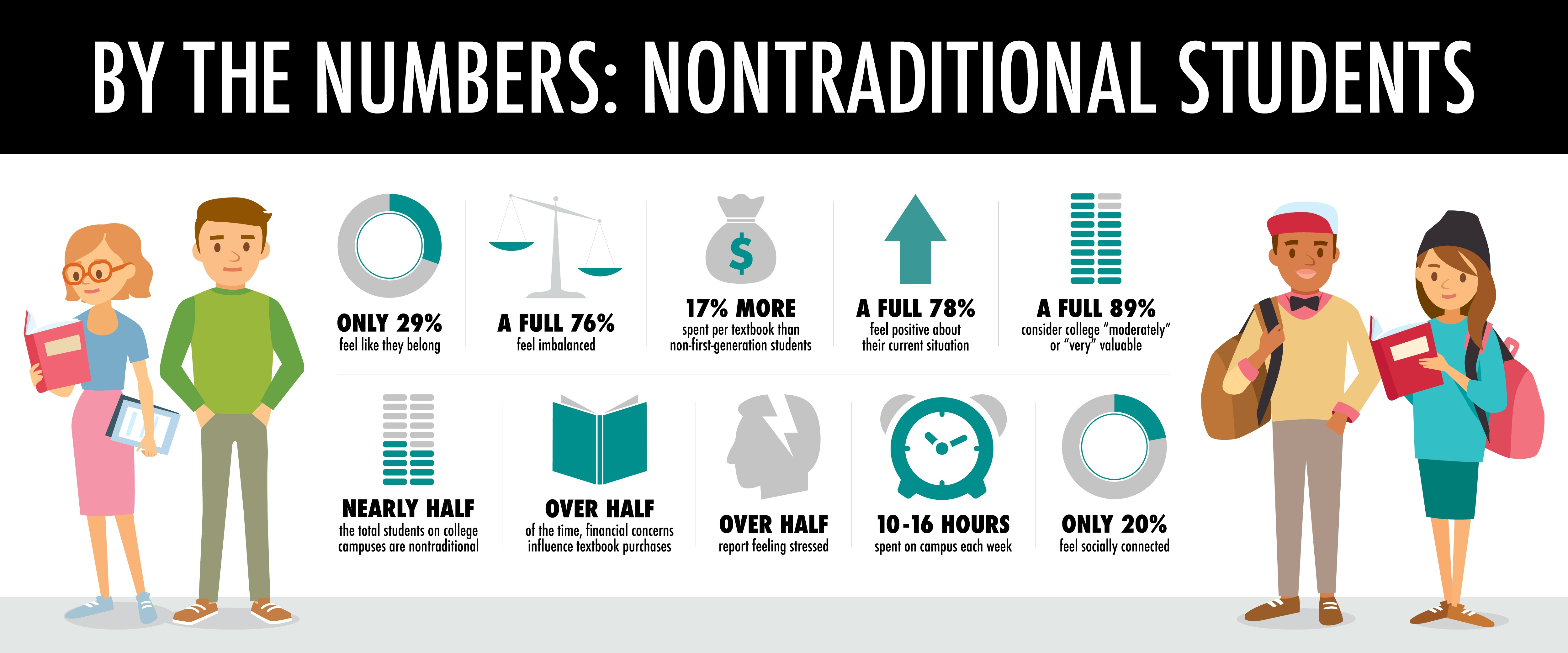 By The Numbers: Nontraditional Students