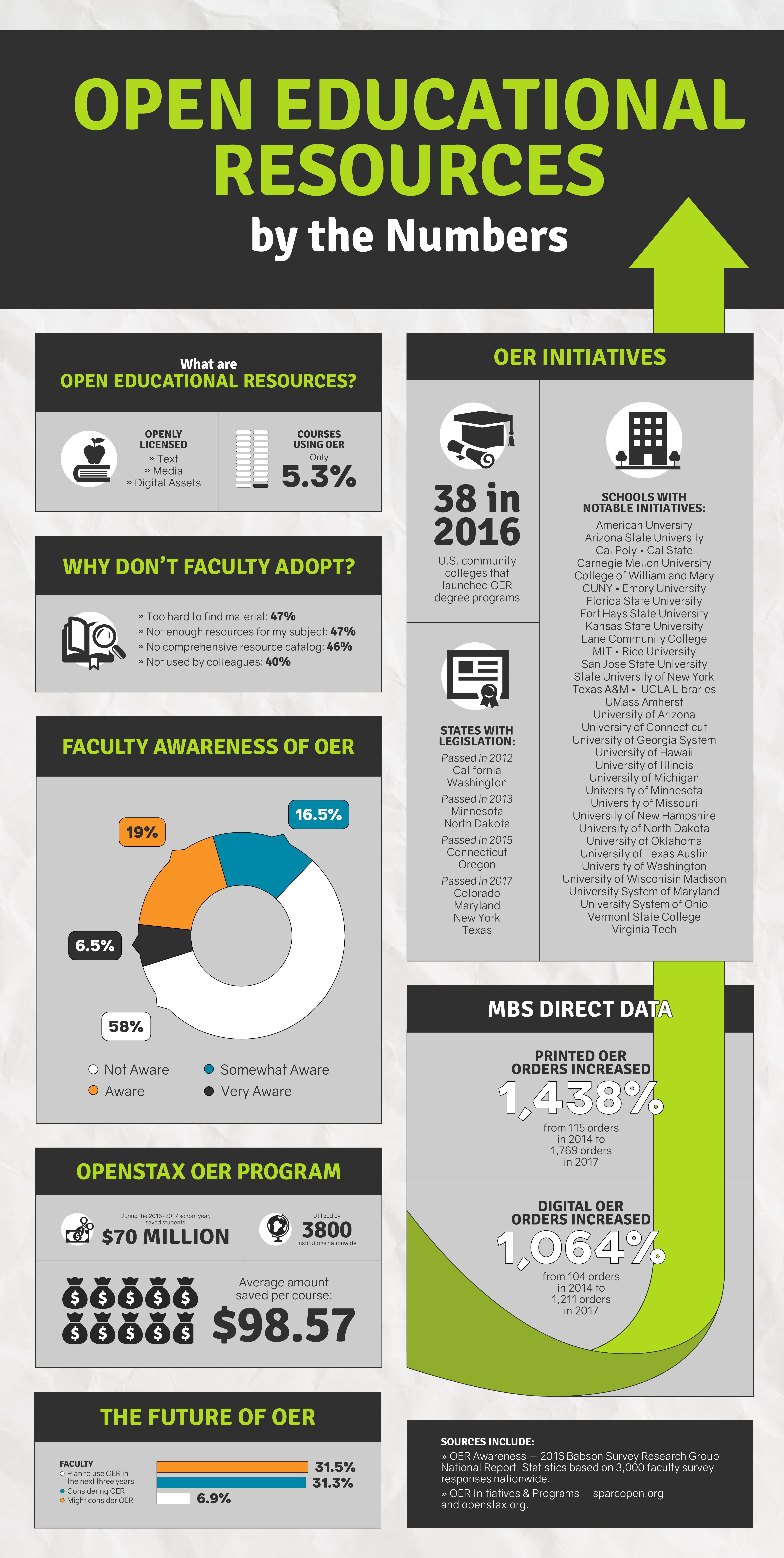 OER by the Numbers