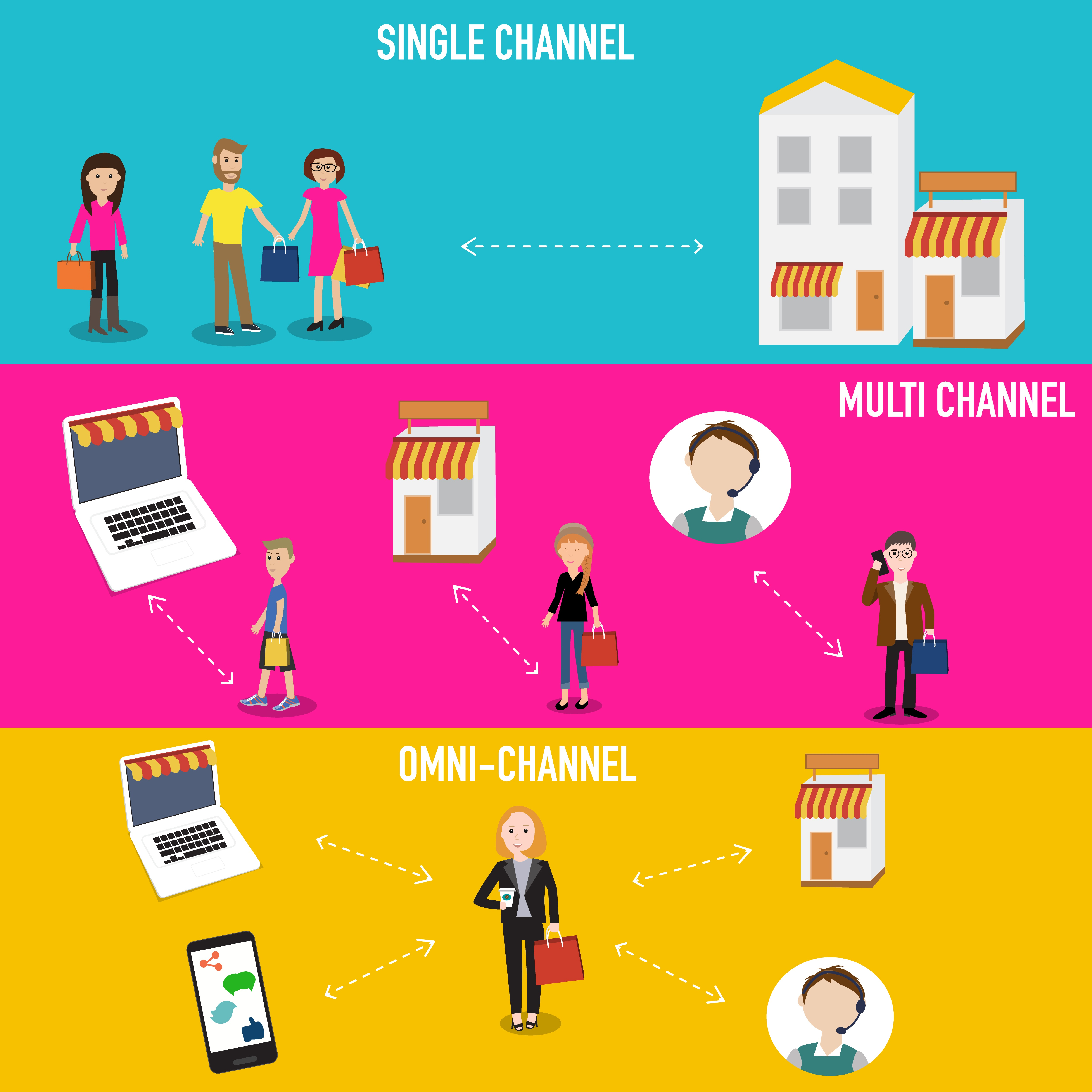Why Omnichannel Is Now Do or Die in Today's Market